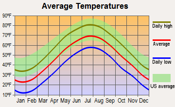 New Preston, Connecticut average temperatures