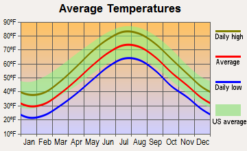 Madison Center, Connecticut average temperatures