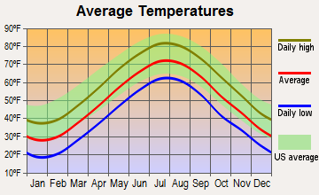 Pawcatuck, Connecticut average temperatures