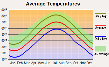 Woodbury Center, Connecticut average temperatures