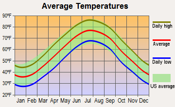 Millville, Delaware average temperatures