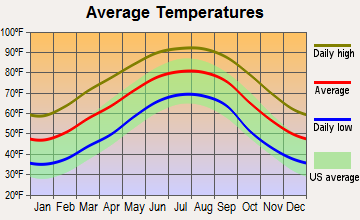 Pine Hill, Alabama average temperatures