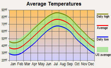 Ocean View, Delaware average temperatures