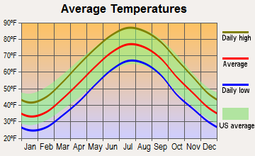 Townsend, Delaware average temperatures