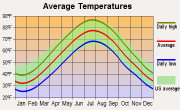 Edgemoor, Delaware average temperatures