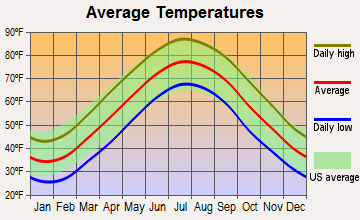 Dover Base Housing, Delaware average temperatures
