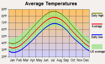 Arden, Delaware average temperatures