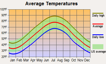 Washington, District of Columbia average temperatures