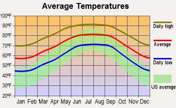 Inverness Highlands North, Florida average temperatures