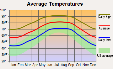 Inverness Highlands South, Florida average temperatures