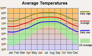 Iona, Florida average temperatures