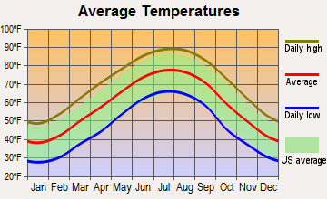 Powell, Alabama average temperatures