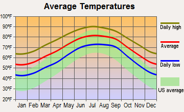 Jacksonville, Florida average temperatures