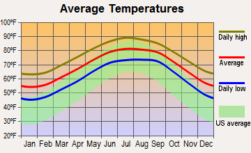 Jacksonville Beach, Florida average temperatures