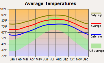 Jupiter Inlet Colony, Florida average temperatures
