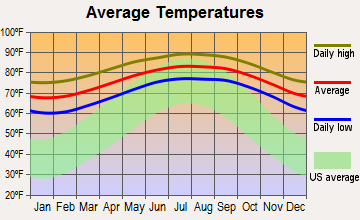 Key Largo, Florida average temperatures