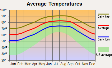 Keystone, Florida average temperatures
