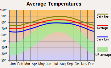 Key West, Florida average temperatures