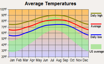 Limestone Creek, Florida average temperatures