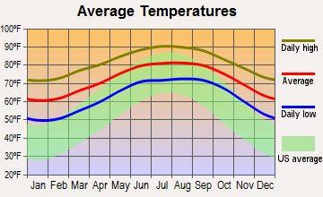 Melbourne Village, Florida average temperatures
