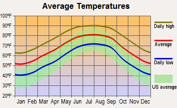 Mexico Beach, Florida average temperatures