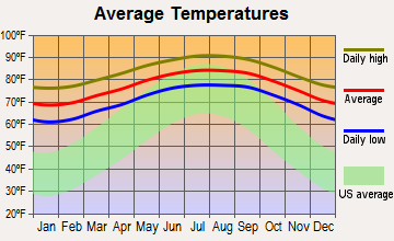 Miami, Florida average temperatures