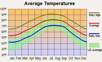 Middleburg, Florida average temperatures
