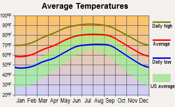 Montverde, Florida average temperatures