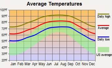 Mulberry, Florida average temperatures