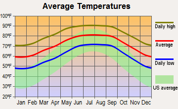 North Brooksville, Florida average temperatures