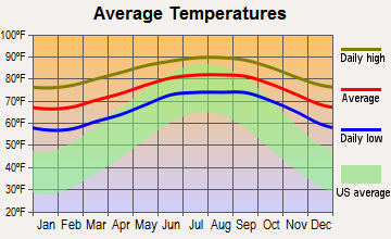 North Key Largo, Florida average temperatures
