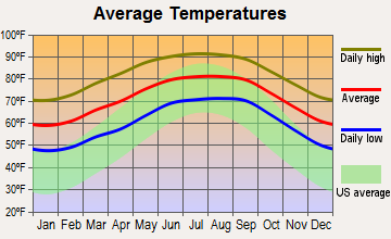 Oakland, Florida average temperatures