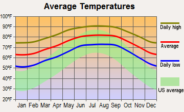 Okeechobee, Florida average temperatures