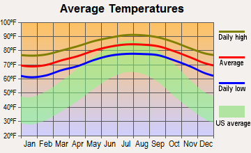 Opa-locka, Florida average temperatures