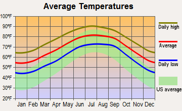 Orange Park, Florida average temperatures