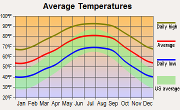 Perry, Florida average temperatures