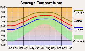 Pinellas Park, Florida average temperatures