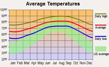 Plantation Island, Florida average temperatures