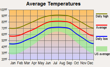 Spring Hill, Florida average temperatures