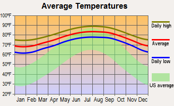 Surfside, Florida average temperatures