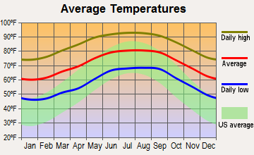 Sylvan Shores, Florida average temperatures