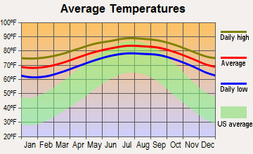 Tavernier, Florida average temperatures