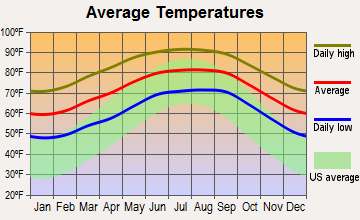 Tildenville, Florida average temperatures