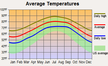 Villano Beach, Florida average temperatures