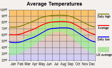 Wauchula, Florida average temperatures