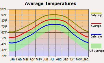 West Pensacola, Florida average temperatures