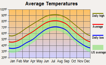 Smiths, Alabama average temperatures