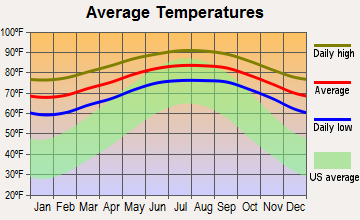 Westwood Lakes, Florida average temperatures
