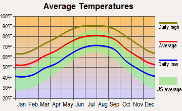 Wewahitchka, Florida average temperatures