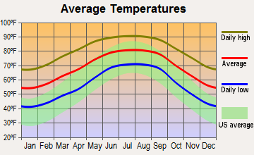 Alachua, Florida average temperatures